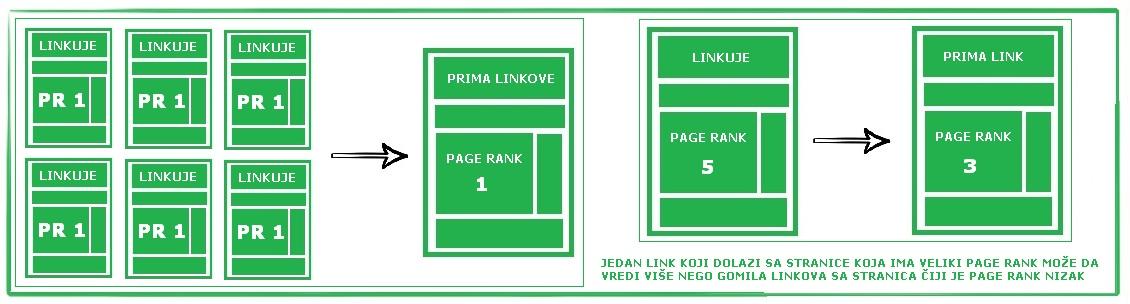 page-rank-vrednost